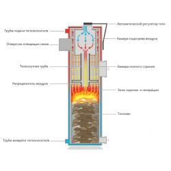 Особенности котлов верхнего горения на твердом топливе